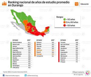 Ranking nacional de años de estudio promedio Durango 2015