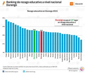 Ranking de rezago educativo a nivel estatal Durango 2015