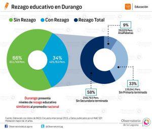 Rezago educativo en Durango 2015
