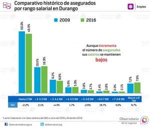 Comparativo histórico de asegurados por rango salarial en Durango 2009-2016
