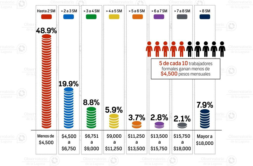 Porcentaje de asegurados por rango salarial en Durango 2016