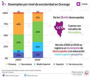Desempleo por nivel de escolaridad en Durango 2000*2016*