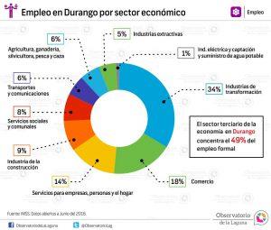 Empleo en Durango por sector económico 2016
