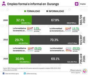 Empleo formal e informal Durango 2000-2015