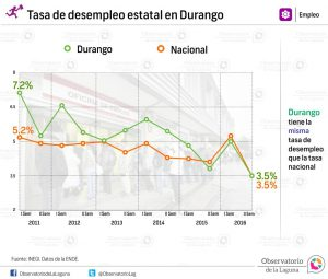 Tasa de desempleo estatal en Durango 2011-2016