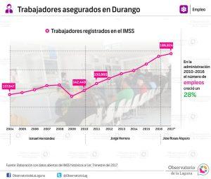 Trabajadores asegurados en Durango 2004- 2017*