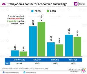 Trabajadores por sector económico en Durango 2009-2016