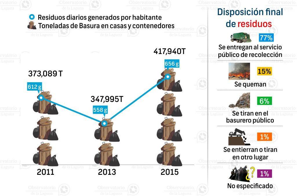 Residuos sólidos urbanos en Durango 2011-2015