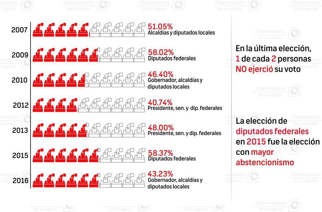 Abstencionismo electoral en Durango 2007-2015