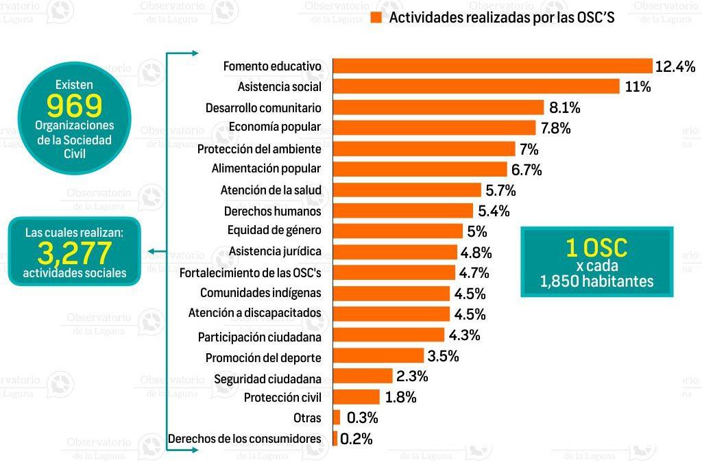 Organizaciones de la sociedad civil en Durango 2016