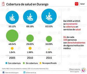 Cobertura de salud en Durango 2005-2015
