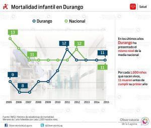 Mortalidad infantil en Durango 2005-2015