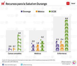 Recursos para la Salud en Durango 2014-2015