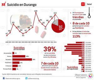 Suicidio en Durango 2000-2015