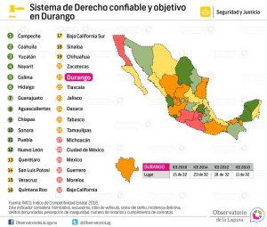 Sistema de Derecho confiable y objetivo en Durango 2010-2016