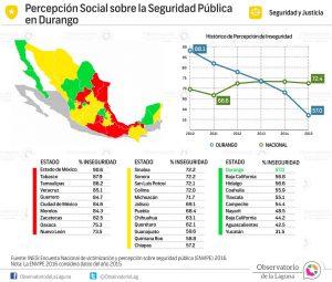 Percepción Social sobre la Seguridad Pública en Durango 2010-2015