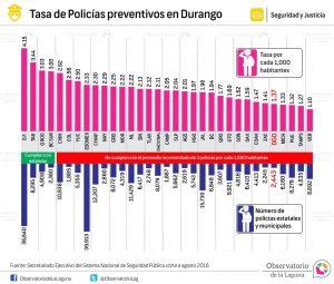 Tasa de Policías preventivos en Durango 2016