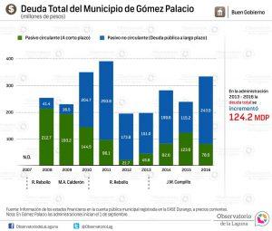 Deuda total del municipio de Gómez Palacio 2007-2016