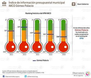 Índice de información presupuestal municipal IMCO Gómez Palacio 2012-2016