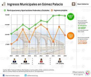 Ingresos municipales en Gómez Palacio 2007-2016