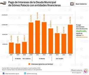 Pago de Intereses de la deuda municipal de Gómez Palacio con entidades financieras 2007-2016