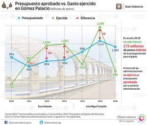 Presupuesto aprobado vs. gasto ejercido en Gómez Palacio 2010-2016