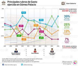 Principales rubros de gasto ejercido en Gómez Palacio 2007-2016