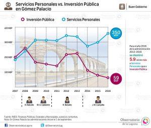 Servicios personales vs. inversión pública en Gómez Palacio 2007-2016