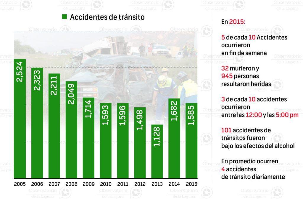 Histórico de accidentes de tránsito en Gómez Palacio 2005-2015
