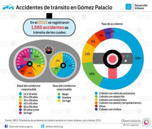 Accidentes de tránsito en Gómez Palacio 2015