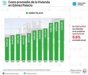 Costo promedio de la Vivienda en Gómez Palacio 2005 -2015