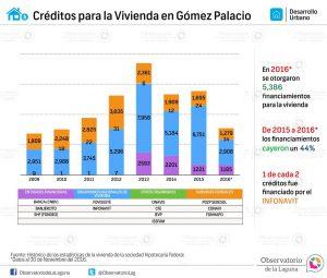 Créditos para la vivienda en Gómez Palacio 2009-2016*