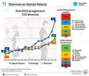 Divorcios en Gómez Palacio 2000-2015