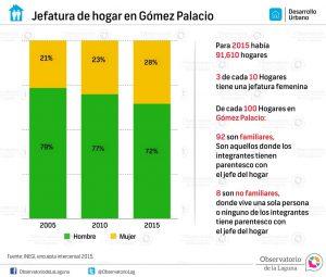 Jefatura de hogar en Gómez Palacio 2005-2015