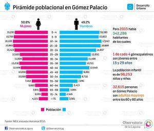 Pirámide poblacional en Gómez Palacio 2015