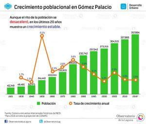 Crecimiento poblacional en Gómez Palacio 1921-2016*
