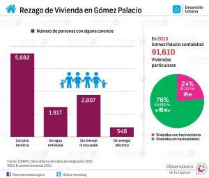 Rezago de Vivienda en Gómez Palacio 2015