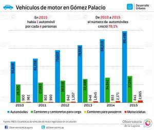 Vehículos de motor en Gómez Palacio 2010-2015