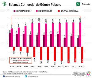 Balanza Comercial de Gómez Palacio 2004-2014