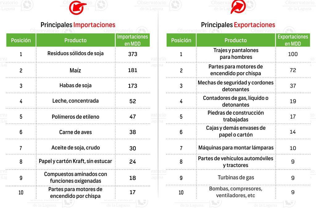 Principales productos de Importación/Exportación en Gómez Palacio 2014