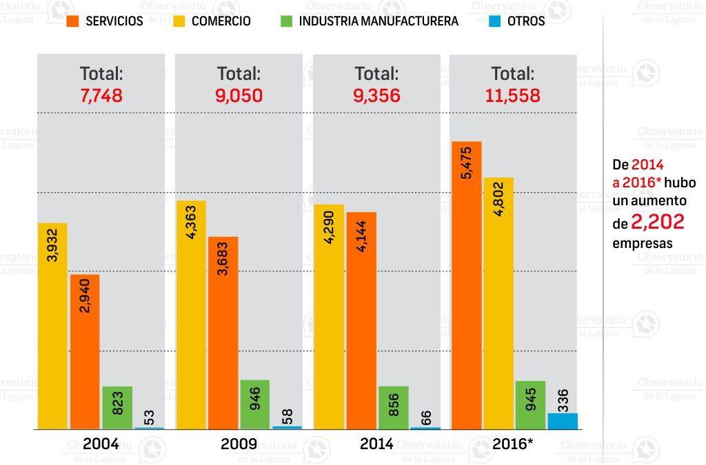 Total de Empresas en Gómez Palacio 2004-2016