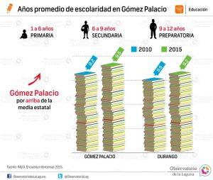 Años promedio de escolaridad en Gómez Palacio 2015