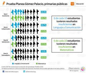 Prueba Planea Gómez Palacio, primarias públicas 2016