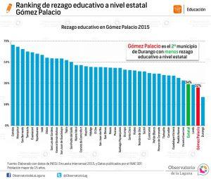 Ranking de rezago educativo a nivel estatal Gómez Palacio 2015
