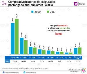 Comparativo histórico de asegurados por rango salarial en Gómez Palacio 2009-2017