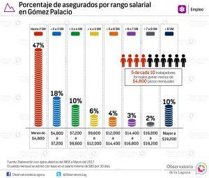 Porcentaje de asegurados por rango salarial en Gómez Palacio 2017