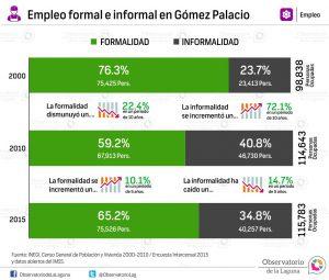 Empleo formal e informal en Gómez Palacio 2000-2015