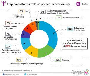 Empleo en Gómez Palacio por sector económico 2017