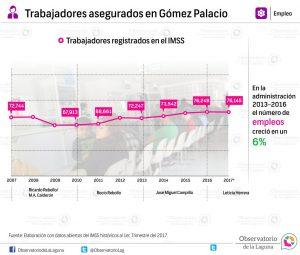 Trabajadores asegurados en Gómez Palacio 2007- 2017