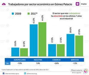 Trabajadores por sector económico en Gómez Palacio 2009-2017